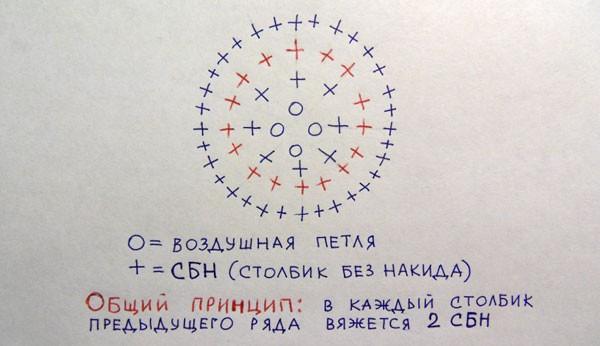Вязанный крючком круг схема