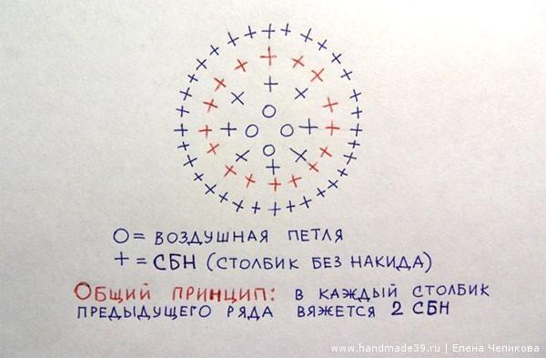 Схема вязания плоского круга